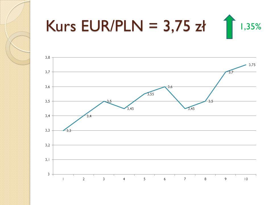 Kurs EUR/PLN = 3,75 zł 1,35%