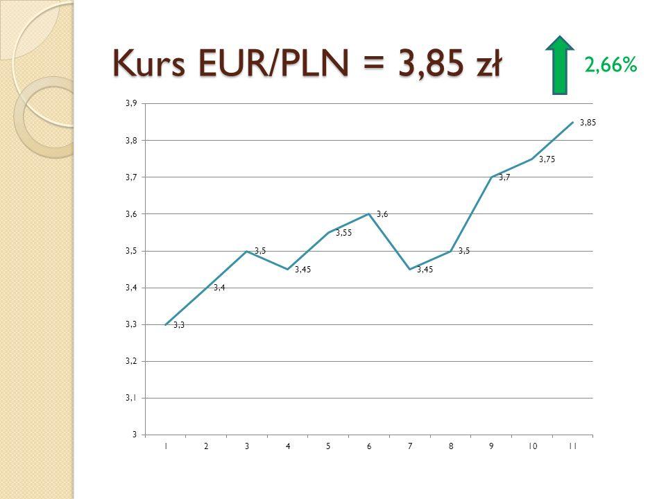 Kurs EUR/PLN = 3,85 zł 2,66%