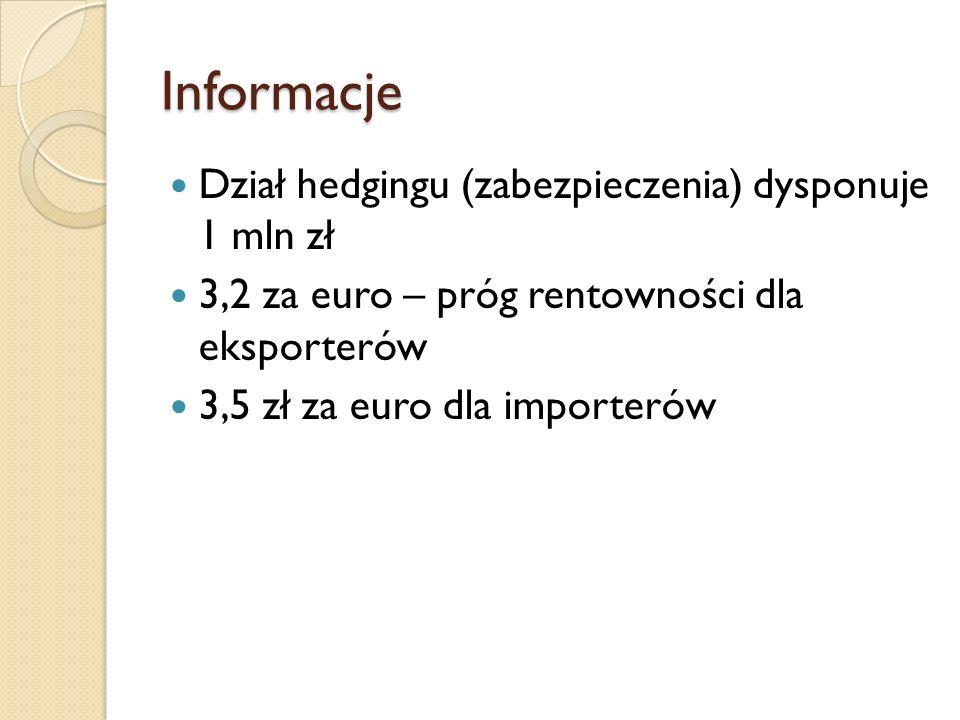 Informacje Dział hedgingu (zabezpieczenia) dysponuje 1 mln zł 3,2 za euro – próg rentowności dla eksporterów 3,5 zł za euro dla importerów