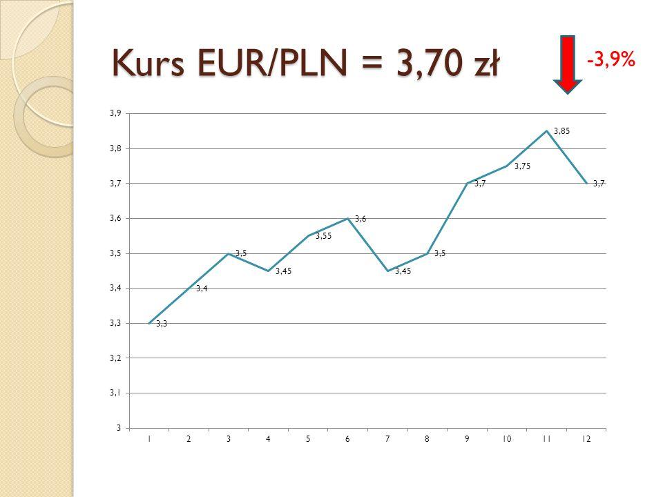 Kurs EUR/PLN = 3,70 zł -3,9%