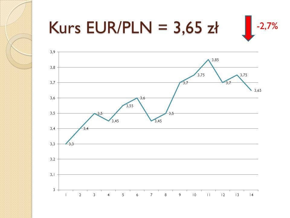Kurs EUR/PLN = 3,65 zł -2,7%