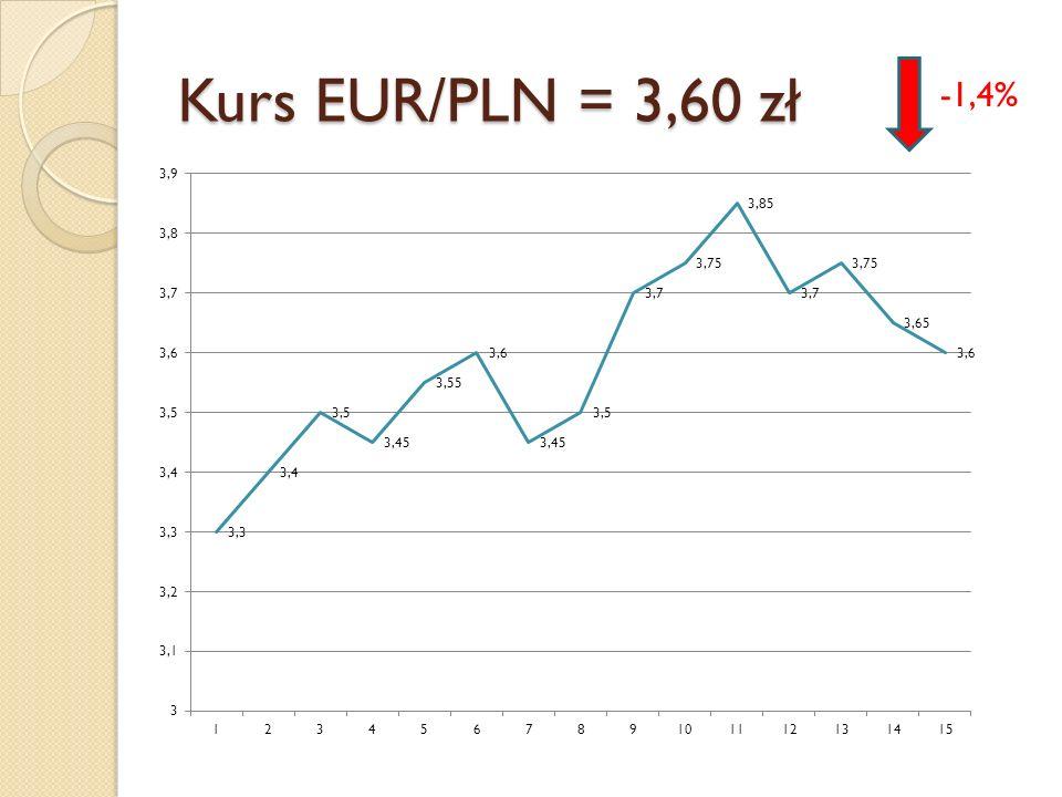 Kurs EUR/PLN = 3,60 zł -1,4%