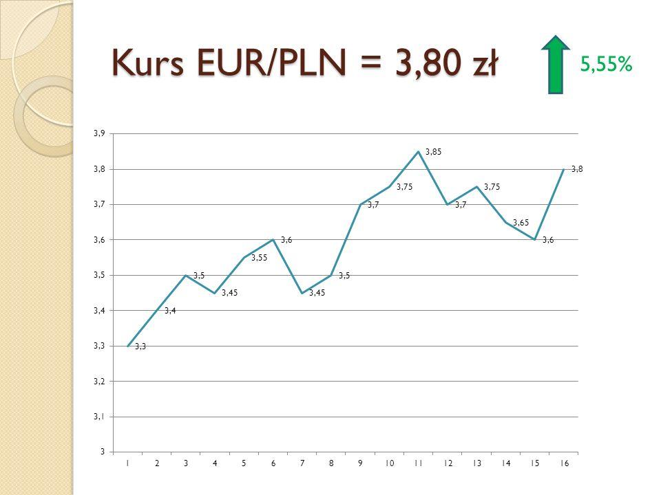 Kurs EUR/PLN = 3,80 zł 5,55%