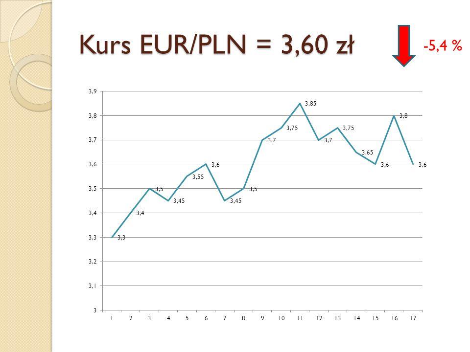 Kurs EUR/PLN = 3,60 zł -5,4 %
