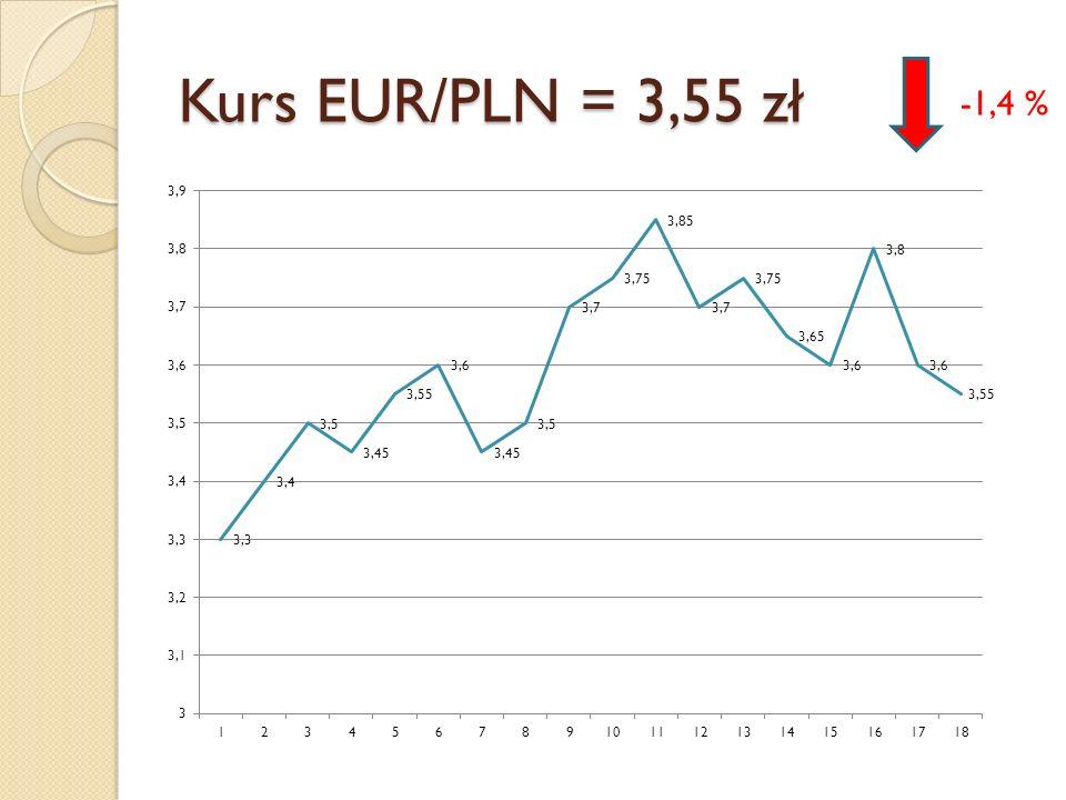 Kurs EUR/PLN = 3,55 zł -1,4 %