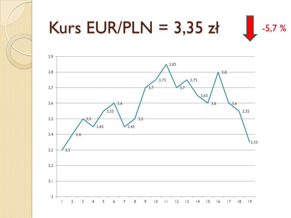 Kurs EUR/PLN = 3,35 zł -5,7 %