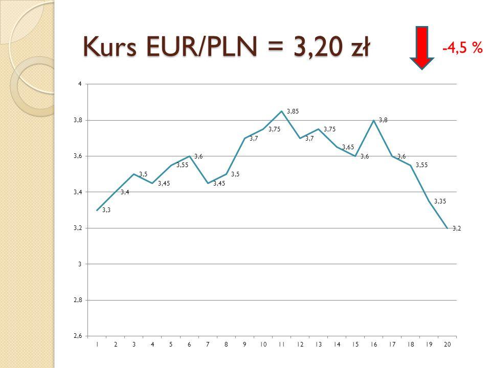 Kurs EUR/PLN = 3,20 zł -4,5 %