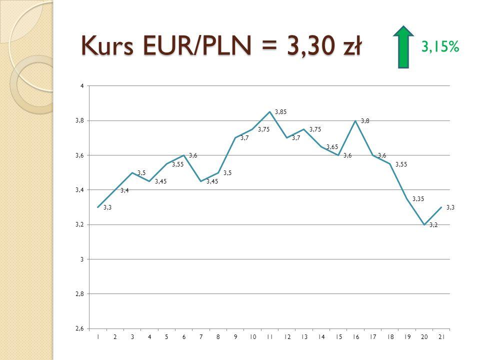 Kurs EUR/PLN = 3,30 zł 3,15%