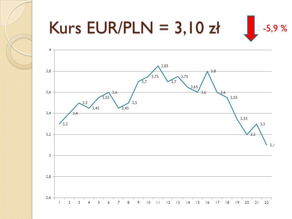 Kurs EUR/PLN = 3,10 zł -5,9 %