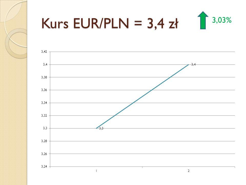 Kurs EUR/PLN = 3,4 zł 3,03%