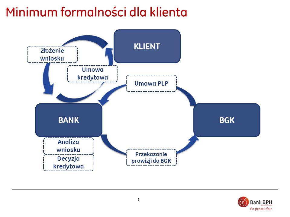 3 Minimum formalności dla klienta BGK KLIENT BANK Złożenie wniosku Przekazanie prowizji do BGK Analiza wniosku Decyzja kredytowa Umowa PLP Umowa kredy