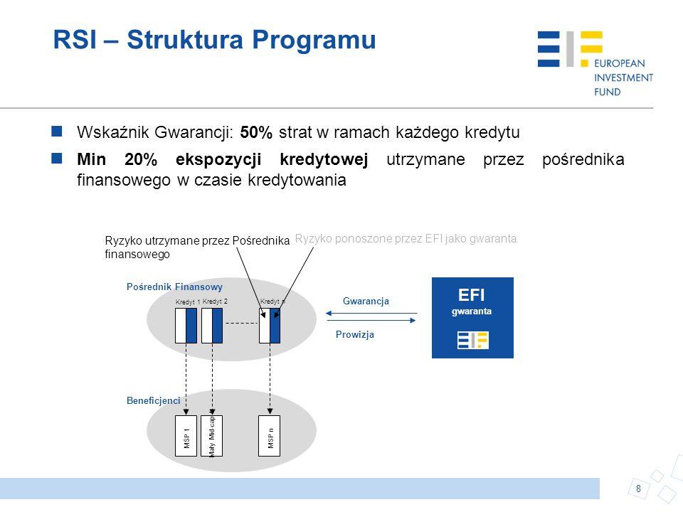 Ryzyko ponoszone przez EFI jako gwaranta EFI gwaranta Kredyt 1 Kredyt 2Kredyt n Prowizja Gwarancja Ryzyko utrzymane przez Pośrednika finansowego Pośre