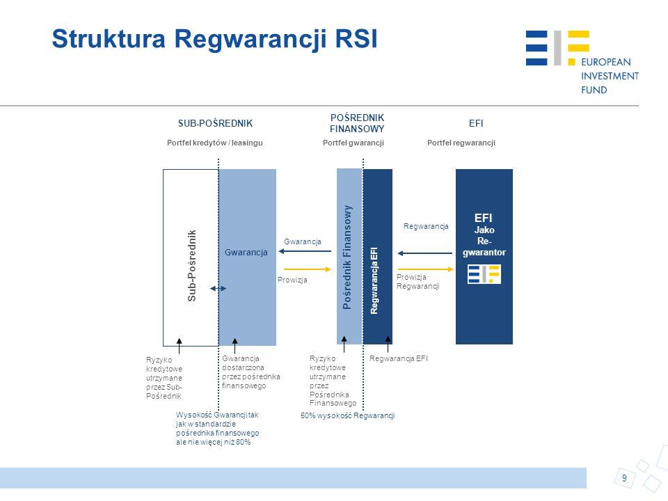 Struktura Regwarancji RSI 9 Wysokość Gwarancji tak jak w standardzie pośrednika finansowego ale nie więcej niż 80% Sub- Pośrednik Gwarancja dostarczon