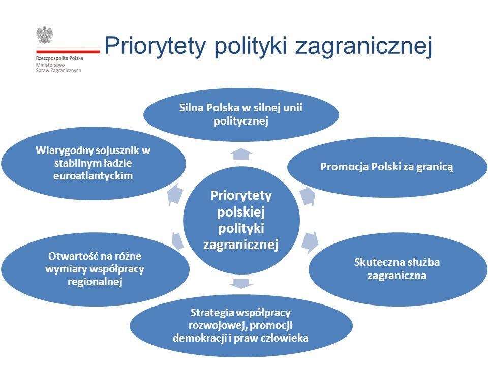Priorytety polityki zagranicznej Priorytety polskiej polityki zagranicznej Silna Polska w silnej unii politycznej Promocja Polski za granicą Skuteczna