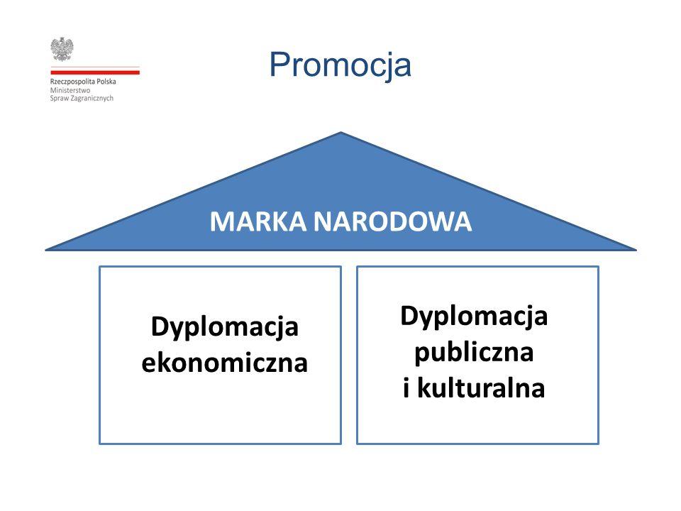 Promocja MARKA NARODOWA Dyplomacja ekonomiczna Dyplomacja publiczna i kulturalna