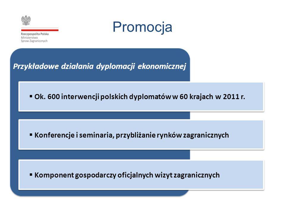 Promocja Ok. 600 interwencji polskich dyplomatów w 60 krajach w 2011 r. Konferencje i seminaria, przybliżanie rynków zagranicznych Komponent gospodarc