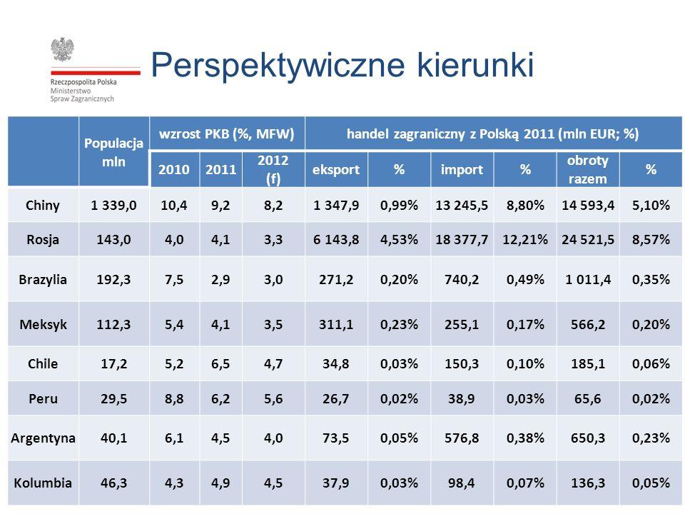 Perspektywiczne kierunki Populacja mln wzrost PKB (%, MFW)handel zagraniczny z Polską 2011 (mln EUR; %) 20102011 2012 (f) eksport%import% obroty razem