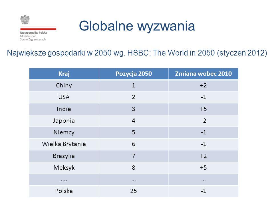 Globalne wyzwania Największe gospodarki w 2050 wg. HSBC: The World in 2050 (styczeń 2012) KrajPozycja 2050Zmiana wobec 2010 Chiny1+2 USA2 Indie3+5 Jap