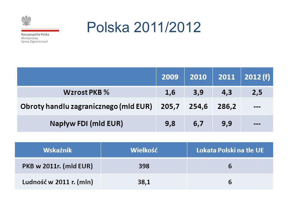 Polska 2011/2012 2009201020112012 (f) Wzrost PKB %1,63,94,32,5 Obroty handlu zagranicznego (mld EUR)205,7254,6286,2--- Napływ FDI (mld EUR)9,86,79,9--