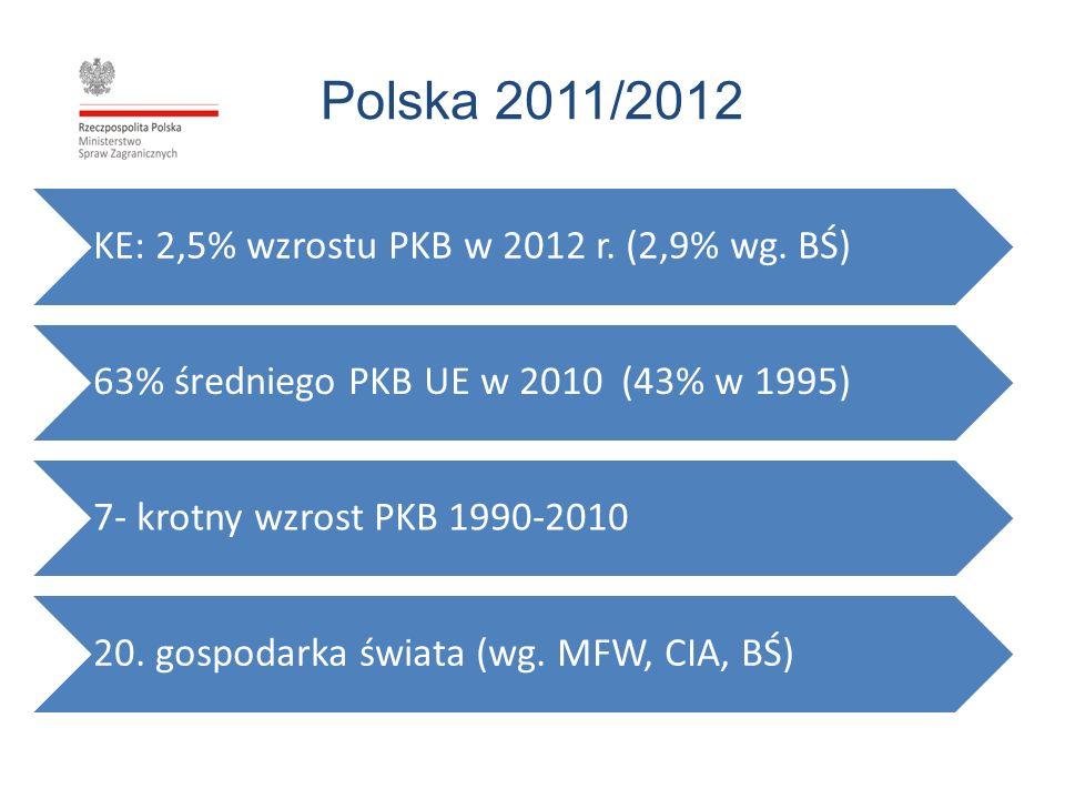 Polska 2011/2012 KE: 2,5% wzrostu PKB w 2012 r. (2,9% wg. BŚ) 63% średniego PKB UE w 2010 (43% w 1995) 7- krotny wzrost PKB 1990-2010 20. gospodarka ś