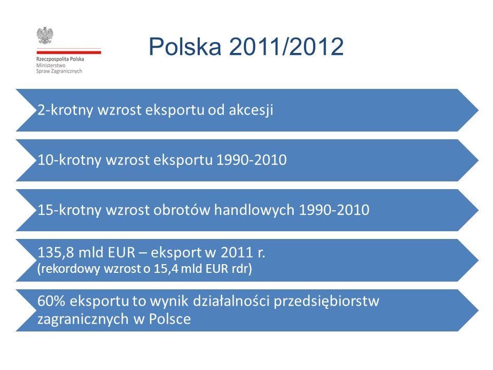 Polska 2011/2012 2-krotny wzrost eksportu od akcesji 10-krotny wzrost eksportu 1990-2010 15-krotny wzrost obrotów handlowych 1990-2010 135,8 mld EUR –