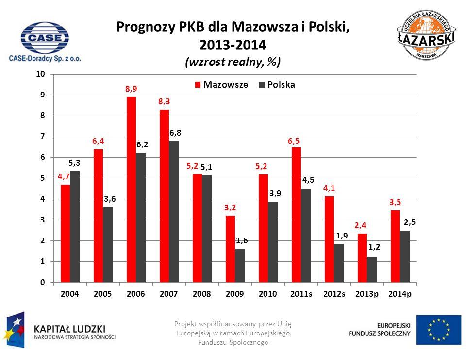 Prognozy PKB dla Mazowsza i Polski, 2013-2014 (wzrost realny, %) Projekt współfinansowany przez Unię Europejską w ramach Europejskiego Funduszu Społec