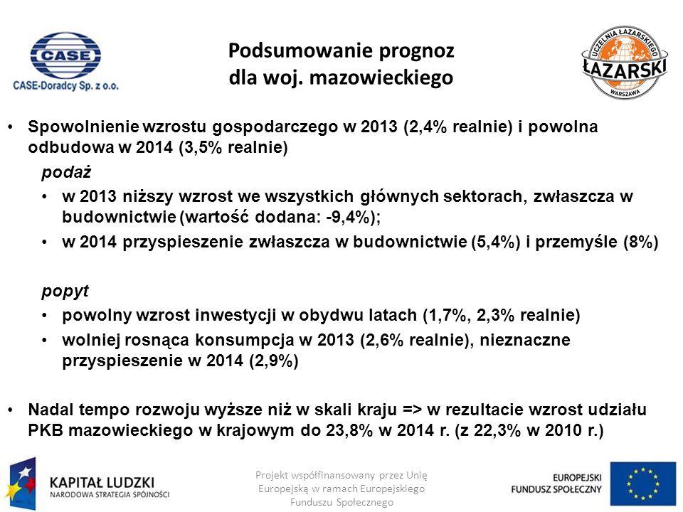 Podsumowanie prognoz dla woj. mazowieckiego Projekt współfinansowany przez Unię Europejską w ramach Europejskiego Funduszu Społecznego Spowolnienie wz