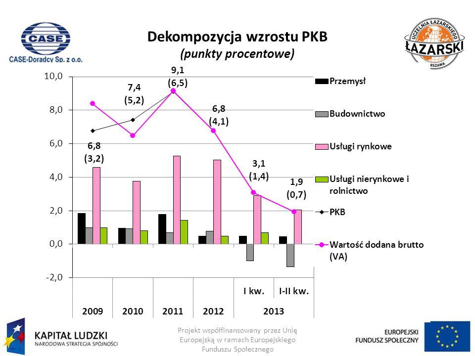 Dekompozycja wzrostu PKB (punkty procentowe) Projekt współfinansowany przez Unię Europejską w ramach Europejskiego Funduszu Społecznego