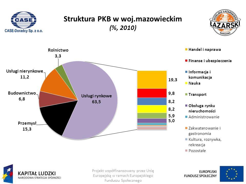 Usługi rynkowe – handel detaliczny (wzrost nominalny, %) Projekt współfinansowany przez Unię Europejską w ramach Europejskiego Funduszu Społecznego