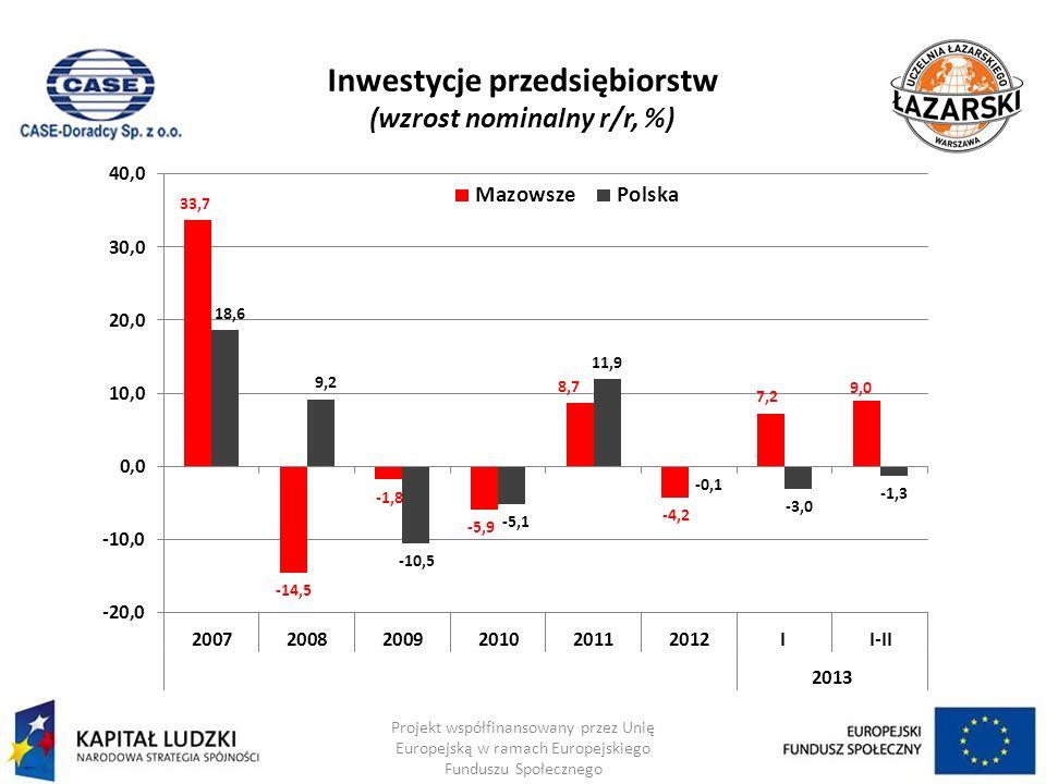Inwestycje przedsiębiorstw (wzrost nominalny r/r, %) Projekt współfinansowany przez Unię Europejską w ramach Europejskiego Funduszu Społecznego
