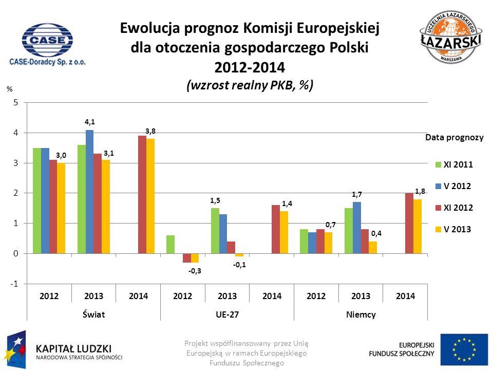 Ewolucja prognoz Komisji Europejskiej dla otoczenia gospodarczego Polski 2012-2014 (wzrost realny PKB, %) Projekt współfinansowany przez Unię Europejs
