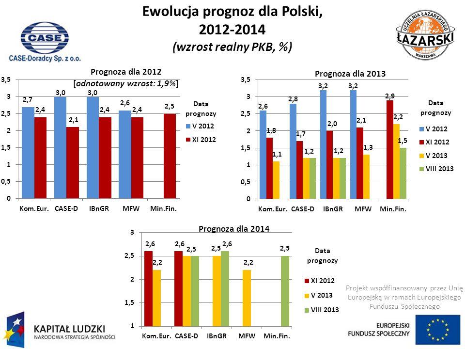 Ewolucja prognoz dla Polski, 2012-2014 (wzrost realny PKB, %) Projekt współfinansowany przez Unię Europejską w ramach Europejskiego Funduszu Społeczne