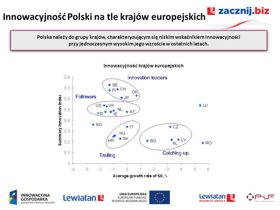 Innowacyjność Polski na tle krajów europejskich Polska należy do grupy krajów, charakteryzującym się niskim wskaźnikiem innowacyjności przy jednoczesn