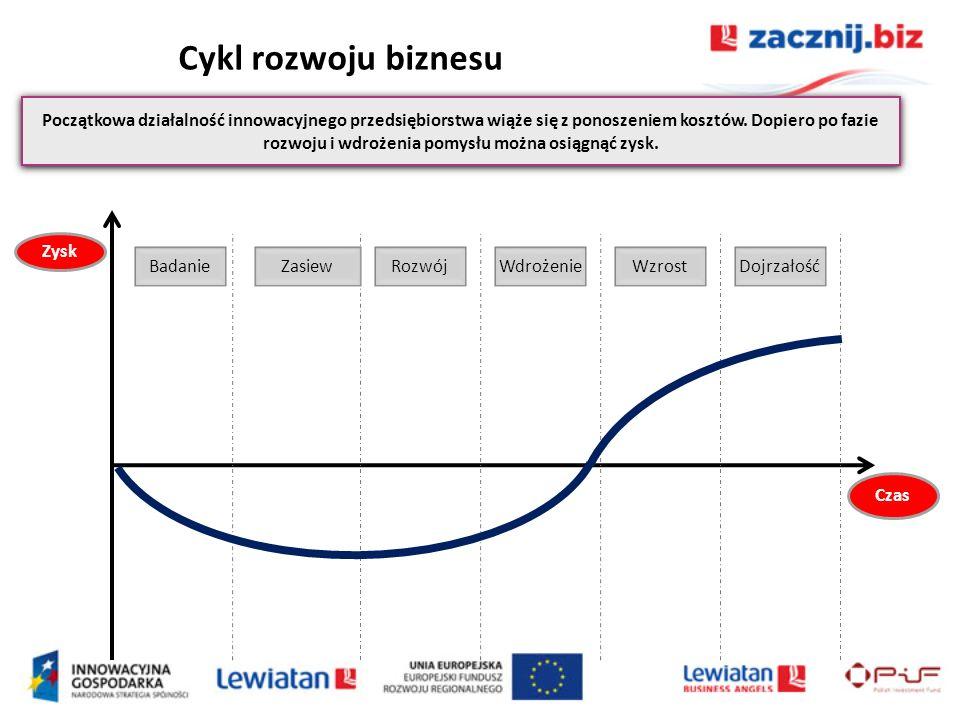 Cykl rozwoju biznesu Początkowa działalność innowacyjnego przedsiębiorstwa wiąże się z ponoszeniem kosztów. Dopiero po fazie rozwoju i wdrożenia pomys