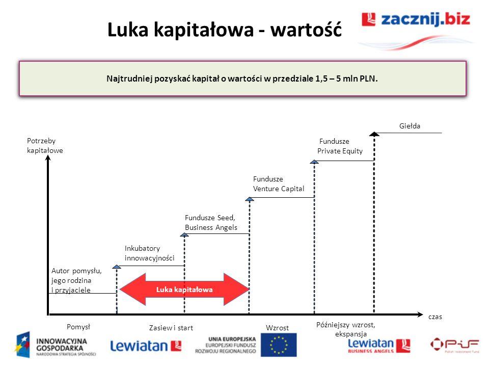 Luka kapitałowa - wartość Najtrudniej pozyskać kapitał o wartości w przedziale 1,5 – 5 mln PLN. Pomysł Zasiew i startWzrost Późniejszy wzrost, ekspans