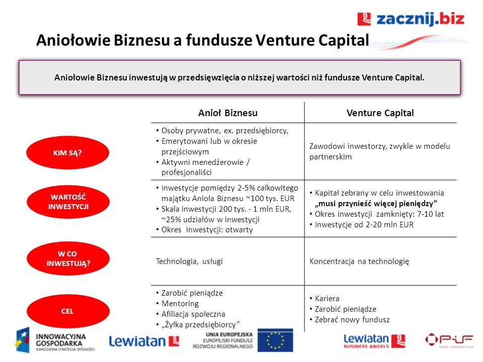 Aniołowie Biznesu a fundusze Venture Capital Aniołowie Biznesu inwestują w przedsięwzięcia o niższej wartości niż fundusze Venture Capital. Anioł Bizn