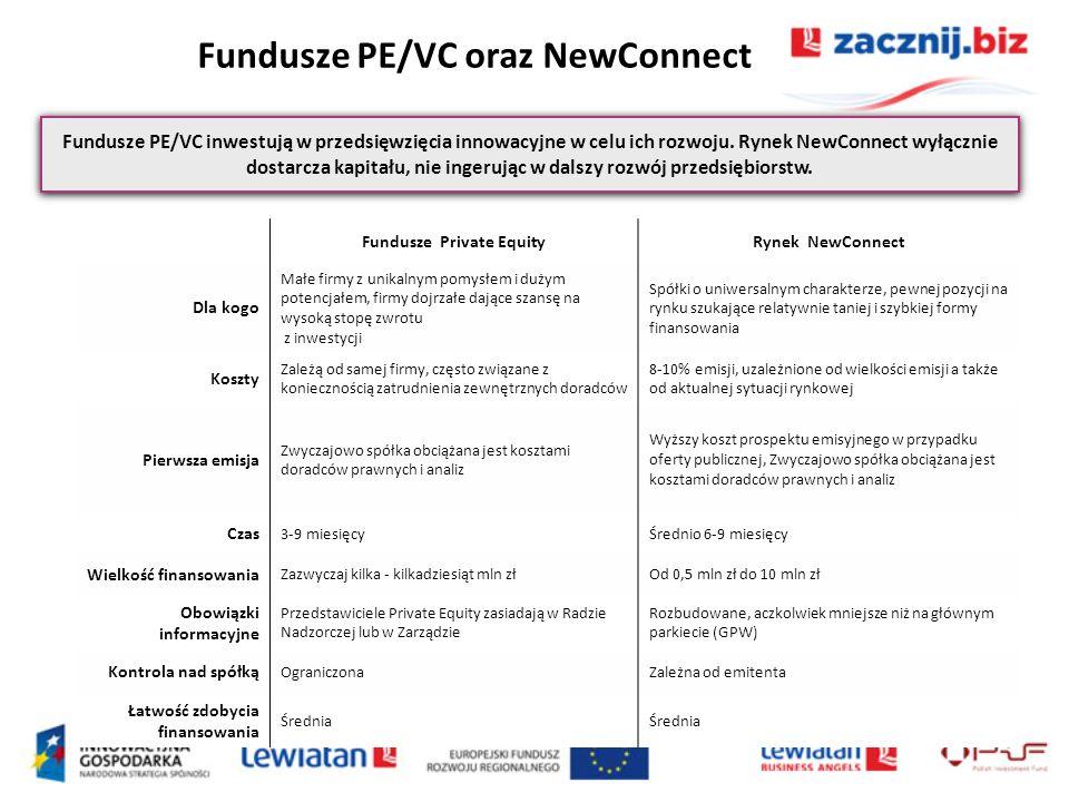 Fundusze PE/VC oraz NewConnect Fundusze PE/VC inwestują w przedsięwzięcia innowacyjne w celu ich rozwoju. Rynek NewConnect wyłącznie dostarcza kapitał