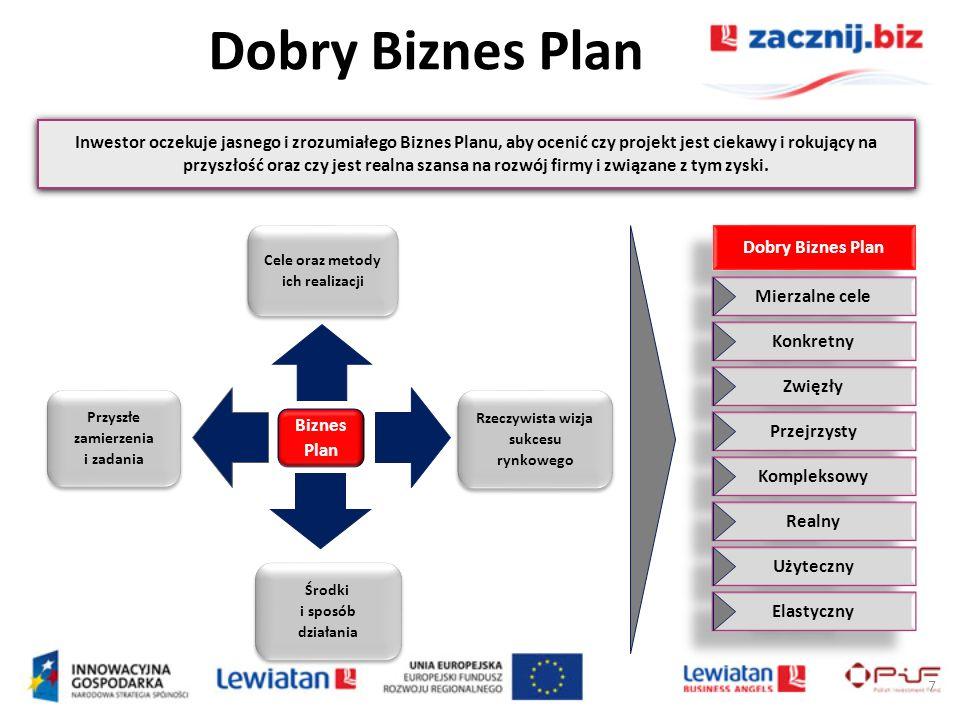 7 Cele oraz metody ich realizacji Przyszłe zamierzenia i zadania Środki i sposób działania Rzeczywista wizja sukcesu rynkowego Biznes Plan Dobry Bizne
