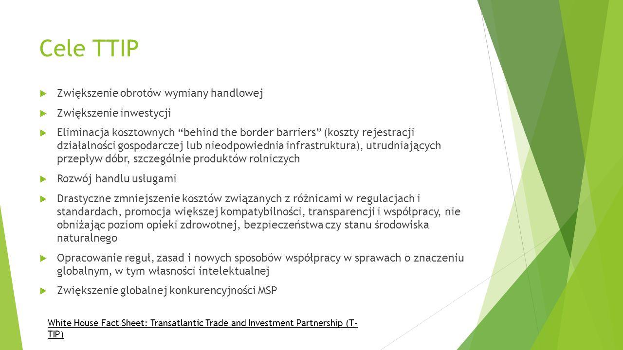 Cele TTIP Zwiększenie obrotów wymiany handlowej Zwiększenie inwestycji Eliminacja kosztownych behind the border barriers (koszty rejestracji działalno