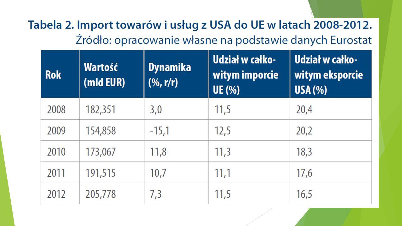 Znaczenie dla Polski Szanse: Możliwości eksportowe, w tym zmniejszenie lub zniesienie barier pozataryfowych, które utrudniają firmom z sektora MŚP wejście na rynek amerykański Napływ inwestycji amerykańskich Zagrożenia: Sektor energetyczny i sektory energochłonne (chemiczny, petrochemiczny, budowlany) Rolnictwo Liberalizacja handlu produktami spożywczymi (w tym żywnością genetycznie modyfikowaną)