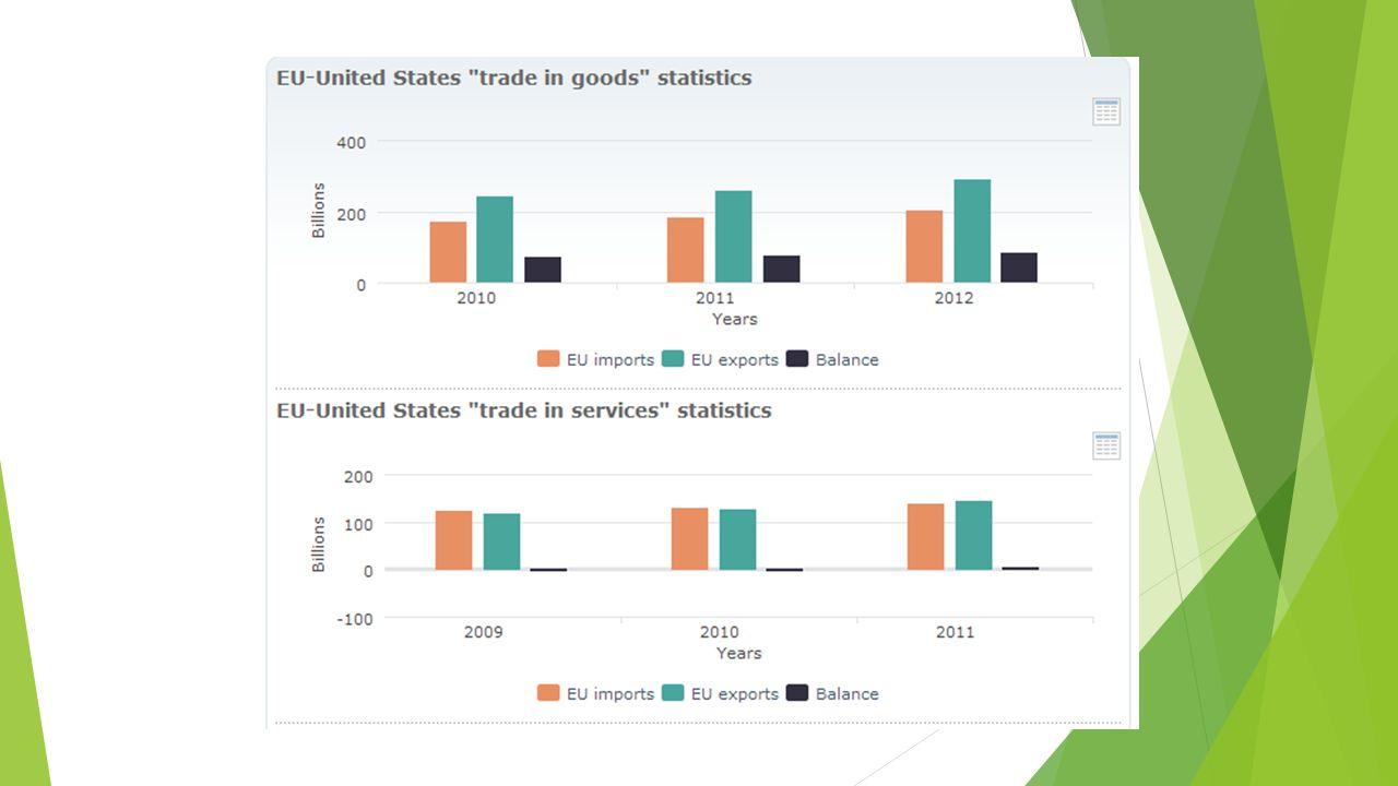 Łączna wielkość obrotów pomiędzy obiema gospodarkami (ponad 500 mld EUR w 2012 r.) przewyższa wolumen transakcji międzynarodowych dokonywanych przez UE i USA z innymi partnerami gospodarczymi z wyjątkiem obrotu pomiędzy USA a NAFTA.