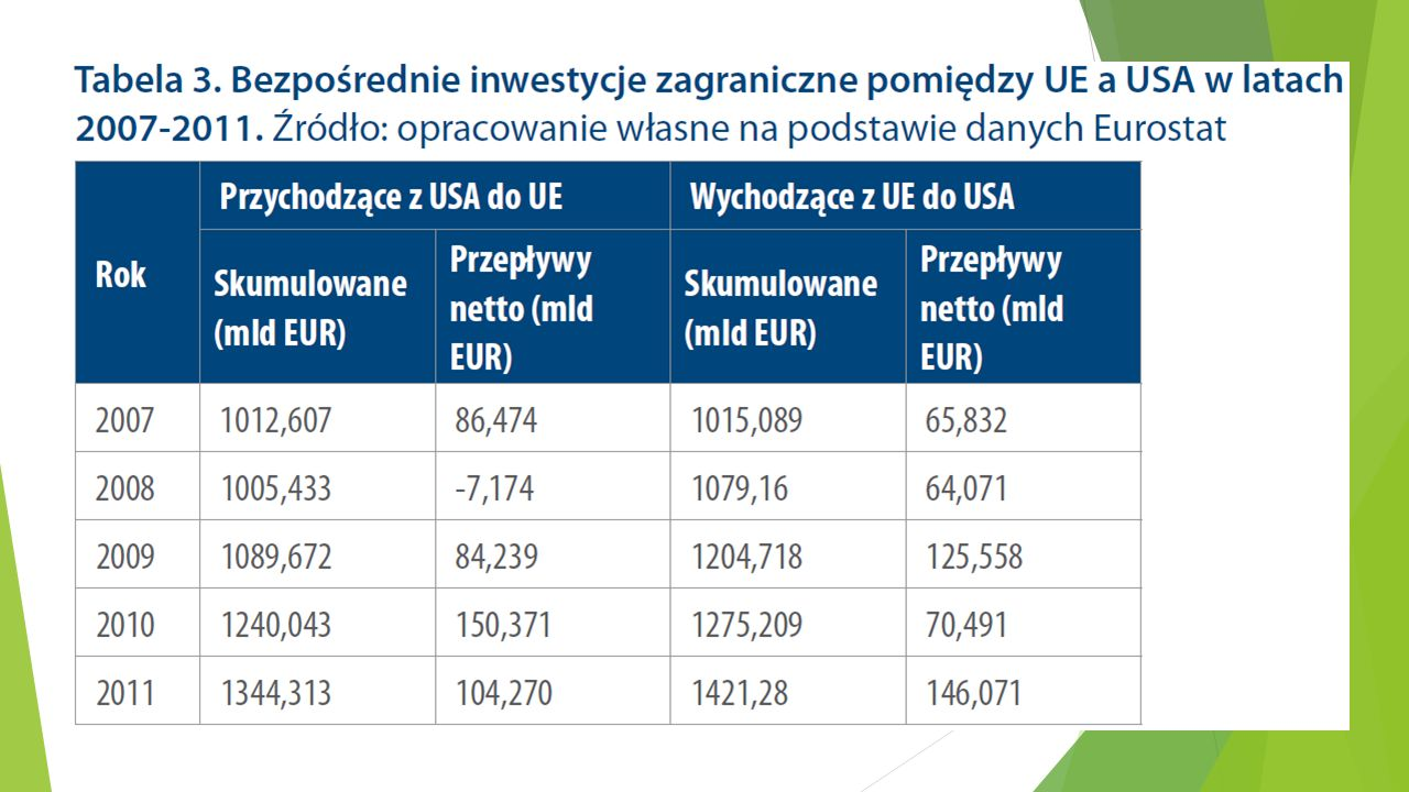 Wnioski końcowe (2) 4) W wyniku umowy zwiększy się wolumen amerykańskich bezpośrednich inwestycji zagranicznych w UE, Polska powinna stać się ważnym celem amerykańskich inwestycji.