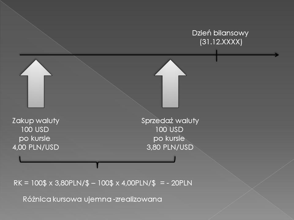 Dzień bilansowy (31.12.XXXX) Zakup waluty 100 USD po kursie 4,00 PLN/USD Sprzedaż waluty 100 USD po kursie 3,80 PLN/USD RK = 100$ x 3,80PLN/$ – 100$ x 4,00PLN/$ = - 20PLN Różnica kursowa ujemna -zrealizowana