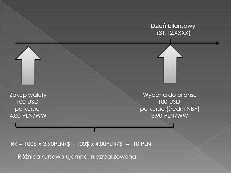 Dzień bilansowy (31.12.XXXX) Zakup waluty 100 USD po kursie 4,00 PLN/WW Wycena do bilansu 100 USD po kursie (średni NBP) 3,90 PLN/WW RK = 100$ x 3,90PLN/$ – 100$ x 4,00PLN/$ = -10 PLN Różnica kursowa ujemna -niezrealizowana