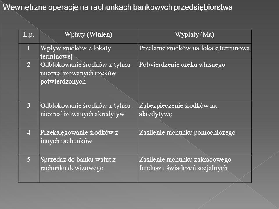 L.p.Wpłaty (Winien)Wypłaty (Ma) 1Wpływ środków z lokaty terminowej Przelanie środków na lokatę terminową 2Odblokowanie środków z tytułu niezrealizowanych czeków potwierdzonych Potwierdzenie czeku własnego 3Odblokowanie środków z tytułu niezrealizowanych akredytyw Zabezpieczenie środków na akredytywę 4Przeksięgowanie środków z innych rachunków Zasilenie rachunku pomocniczego 5Sprzedaż do banku walut z rachunku dewizowego Zasilenie rachunku zakładowego funduszu świadczeń socjalnych Wewnętrzne operacje na rachunkach bankowych przedsiębiorstwa