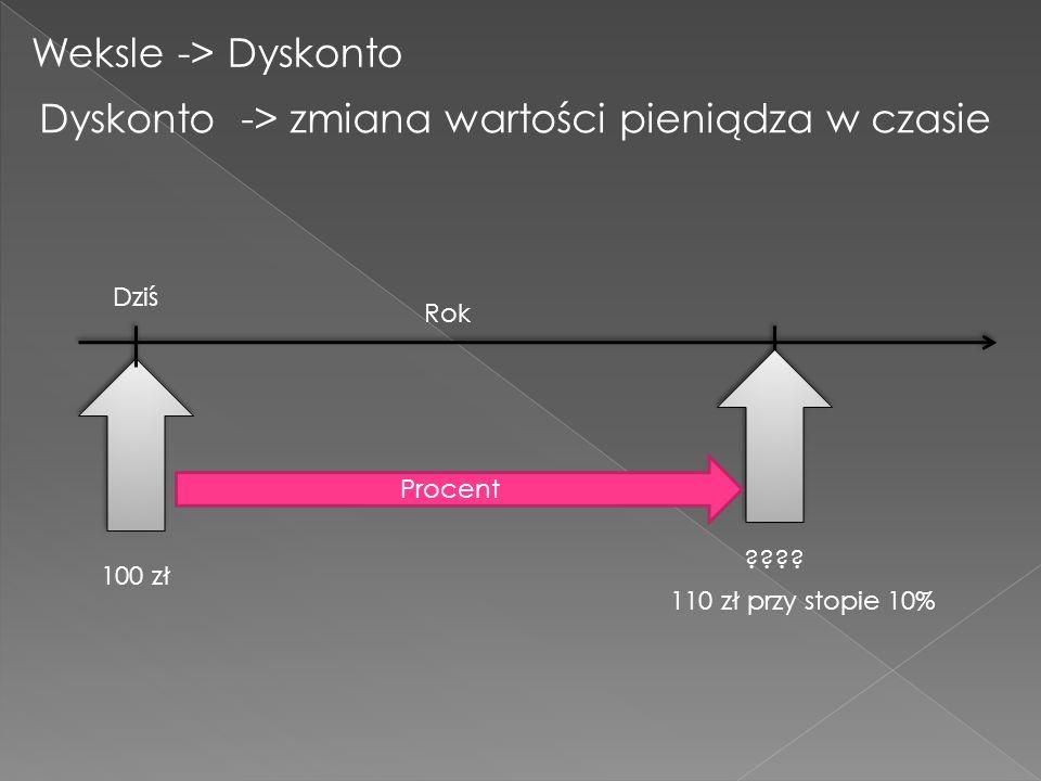 Weksle -> Dyskonto Dyskonto -> zmiana wartości pieniądza w czasie 100 zł Dziś ???.