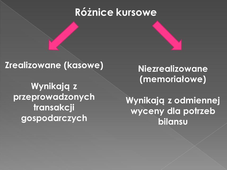 Różnice kursowe Zrealizowane (kasowe) Wynikają z przeprowadzonych transakcji gospodarczych Niezrealizowane (memoriałowe) Wynikają z odmiennej wyceny dla potrzeb bilansu