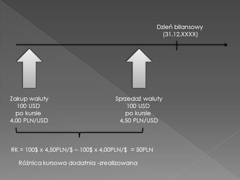 Dzień bilansowy (31.12.XXXX) Zakup waluty 100 USD po kursie 4,00 PLN/USD Sprzedaż waluty 100 USD po kursie 4,50 PLN/USD RK = 100$ x 4,50PLN/$ – 100$ x 4,00PLN/$ = 50PLN Różnica kursowa dodatnia -zrealizowana