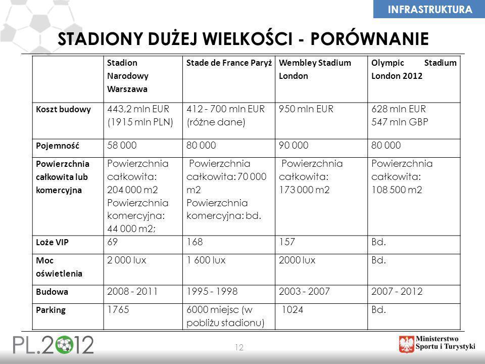 INFRASTRUKTURA 12 STADIONY DUŻEJ WIELKOŚCI - PORÓWNANIE Stadion Narodowy Warszawa Stade de France Paryż Wembley Stadium London Olympic Stadium London