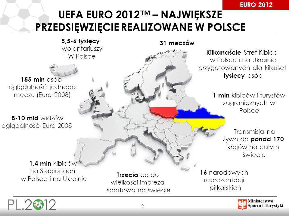 EURO 2012 2 UEFA EURO 2012 – NAJWIĘKSZE PRZEDSIĘWZIĘCIE REALIZOWANE W POLSCE 155 mln osób oglądalność jednego meczu (Euro 2008) 8-10 mld widzów ogląda